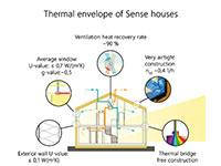 Why thermally insulate our homes?
